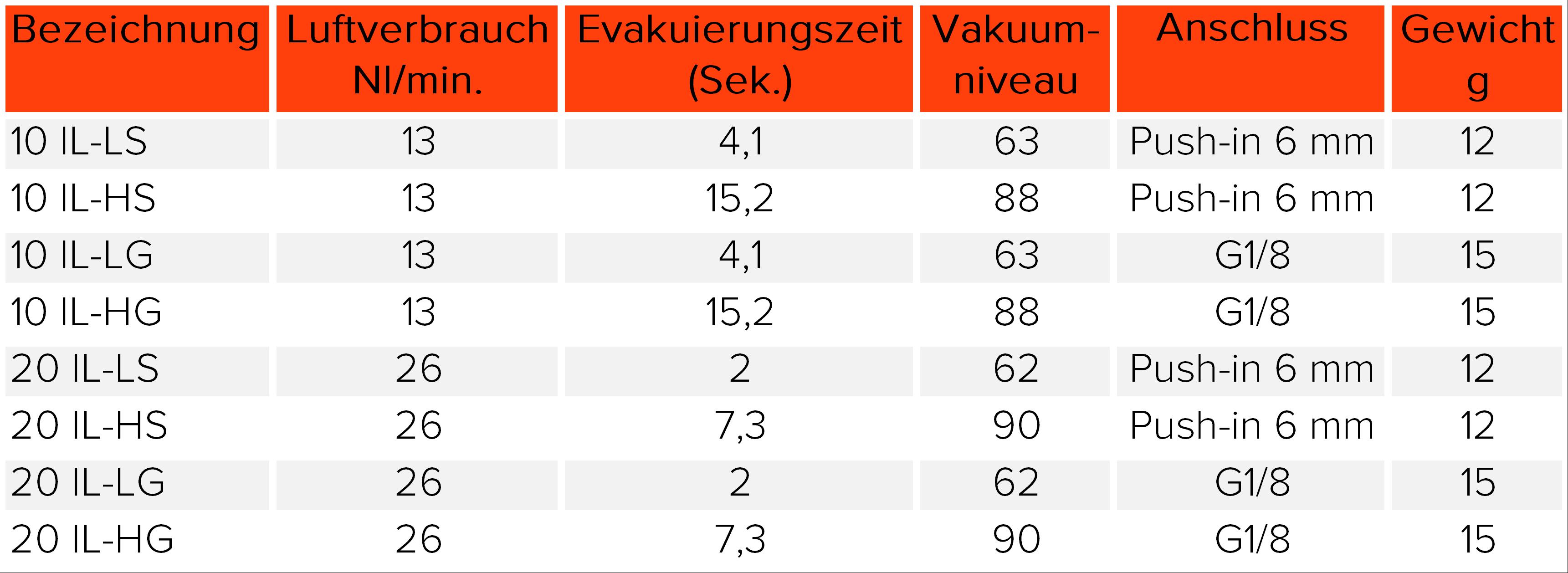 Technischedaten_Inline
